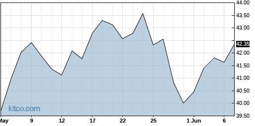 JJE 3-Month Chart