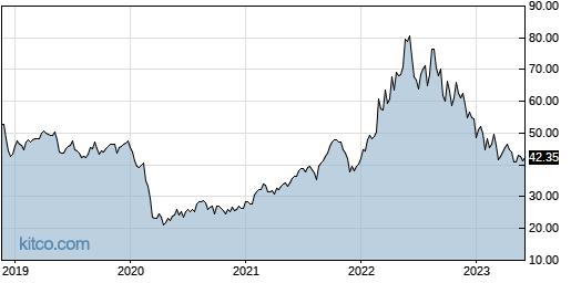 JJE 5-Year Chart