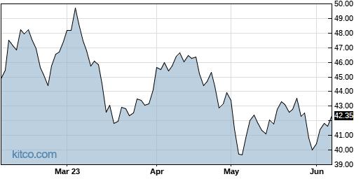 JJE 6-Month Chart