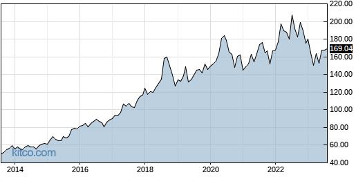 JKHY 10-Year Chart