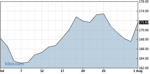 JKHY 1-Month Chart