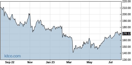 JKHY 1-Year Chart