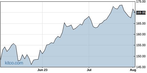 JKHY 3-Month Chart