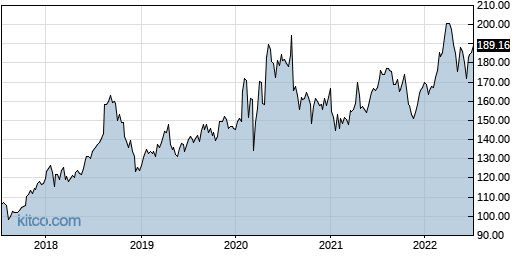 JKHY 5-Year Chart