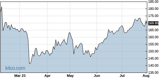 JKHY 6-Month Chart