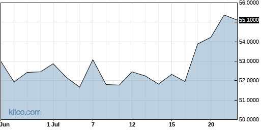 JMHLY 1-Month Chart