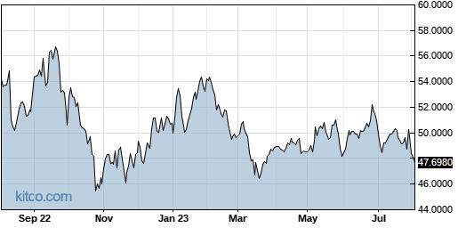JMHLY 1-Year Chart