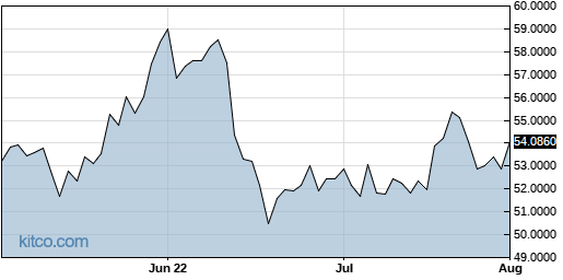 JMHLY 3-Month Chart