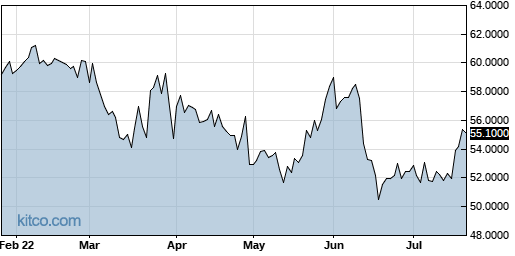 JMHLY 6-Month Chart
