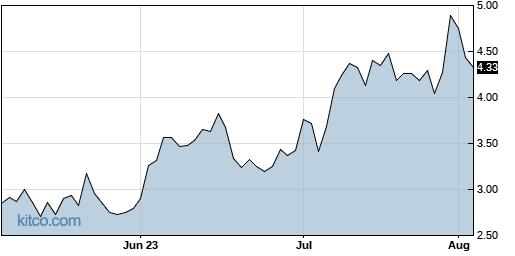 JMIA 3-Month Chart