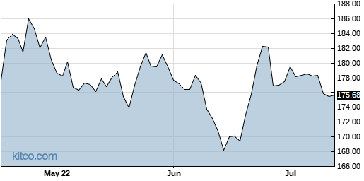 JNJ 3-Month Chart