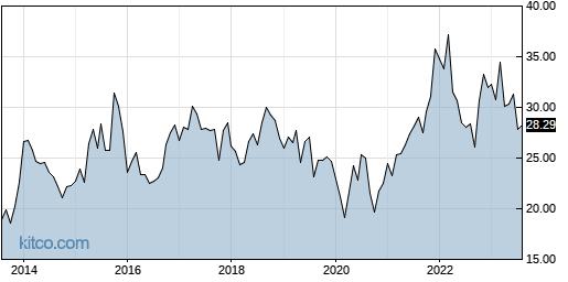 JNPR 10-Year Chart