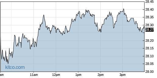 JNPR 1-Day Chart