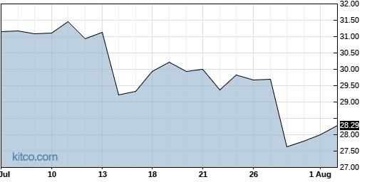 JNPR 1-Month Chart
