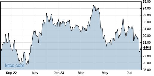 JNPR 1-Year Chart
