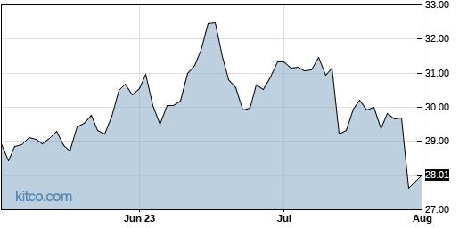JNPR 3-Month Chart