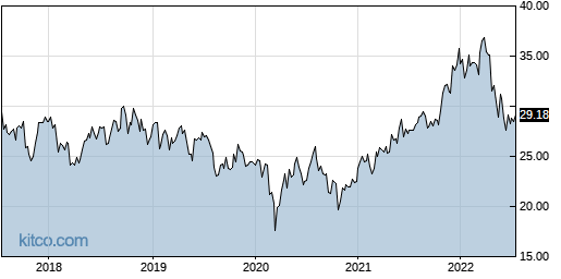JNPR 5-Year Chart