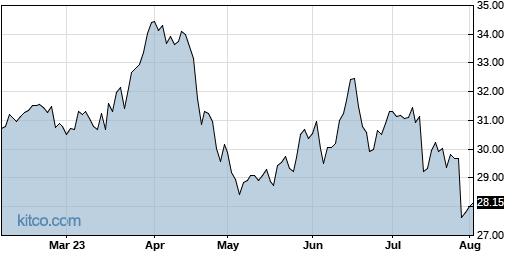 JNPR 6-Month Chart