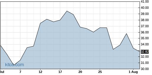 JNUG 1-Month Chart