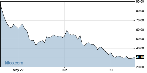 JNUG 3-Month Chart