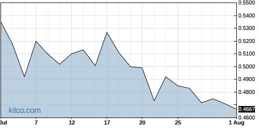 JOB 1-Month Chart