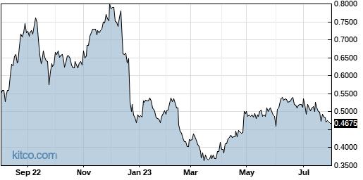 JOB 1-Year Chart