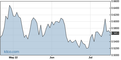 JOB 3-Month Chart