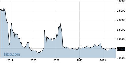 JOB 5-Year Chart