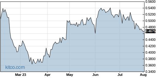 JOB 6-Month Chart