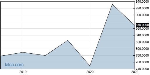 JRHIF 5-Year Chart