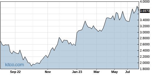 JSNSF 1-Year Chart