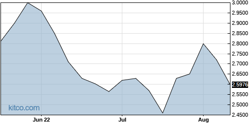 JSNSF 3-Month Chart