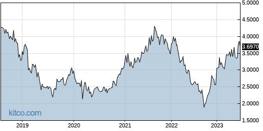 JSNSF 5-Year Chart