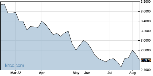 JSNSF 6-Month Chart