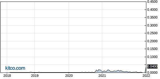 JUMT 5-Year Chart