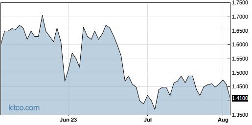 JVA 3-Month Chart