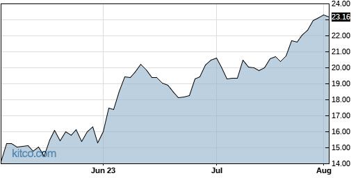 JWN 3-Month Chart