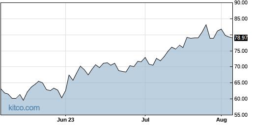 KALU 3-Month Chart