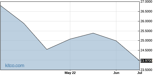 KBRLF 3-Month Chart