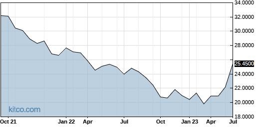 KBRLF 5-Year Chart