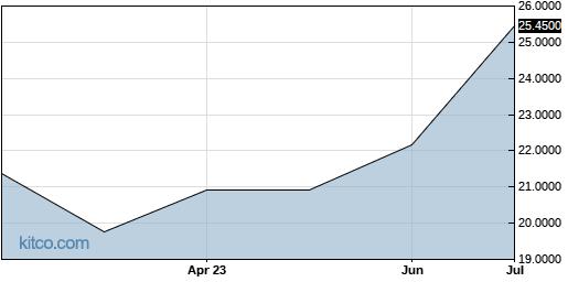 KBRLF 6-Month Chart