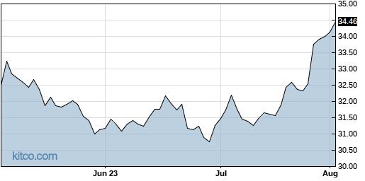 KDP 3-Month Chart