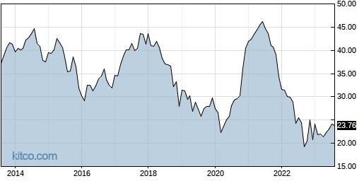KF 10-Year Chart