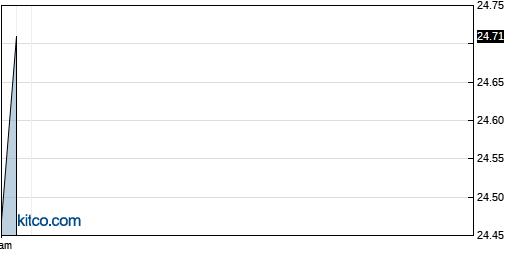 KF 1-Day Chart