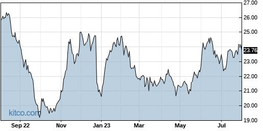 KF 1-Year Chart