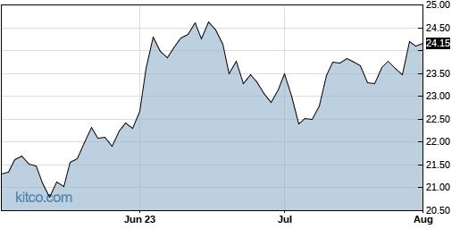 KF 3-Month Chart