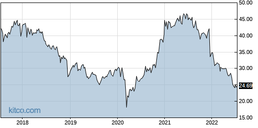 KF 5-Year Chart