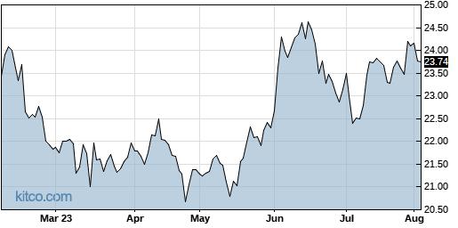 KF 6-Month Chart