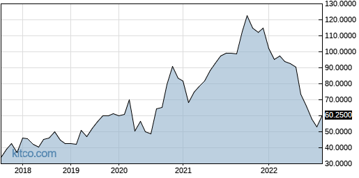 KGSPF 5-Year Chart