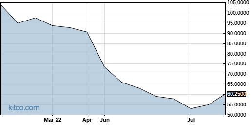 KGSPF 6-Month Chart